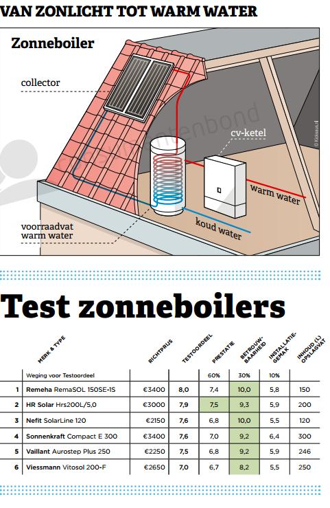 Zonneboiler test consumentengids